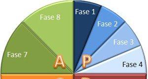 MASP - Ferramenta administrativa