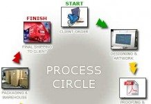 Processos de produção