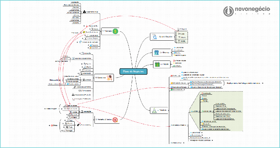 Mapa Mental do Plano de Negócios [completo]